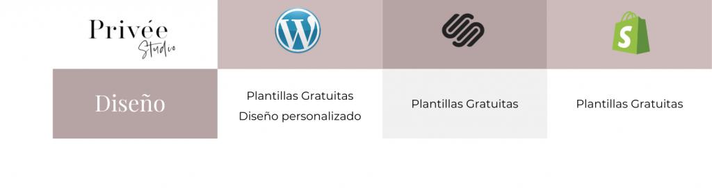 Diseño plataformas web