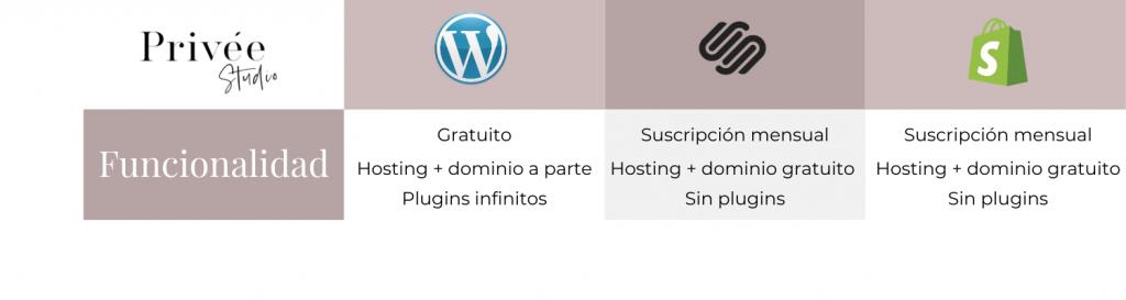 funcionalidad plataformas web