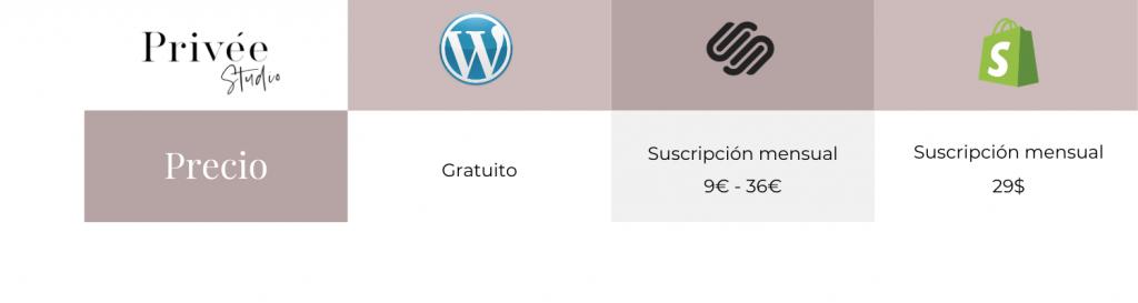 precio plataformas web
