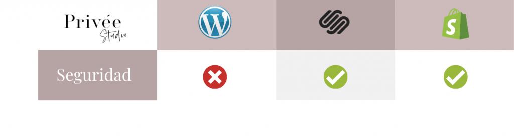 Seguridad plataformas web