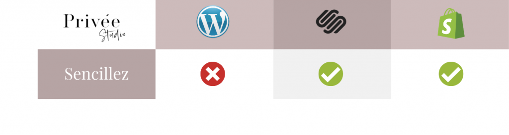 sencillez plataformas web